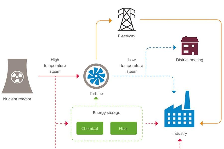 Diagram showing routes of  energy usage from nuclear power plant